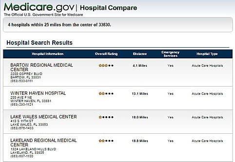 Medicare Ranks Florida Hospitals